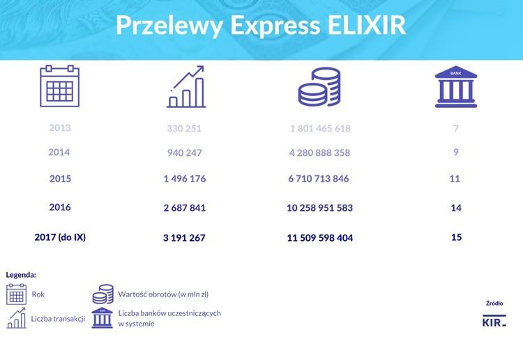Przelewy Express ELIXIR