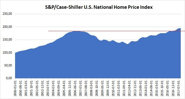 Rynek mieszkaniowy w USA - S&P/Case-Shiller U.S. National Home Price Index